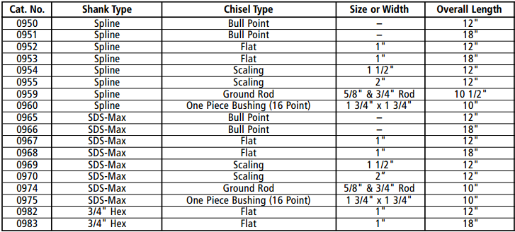 Heavy Duty Chisels Specifications